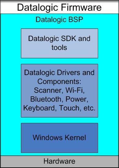 Datalogic Firmware